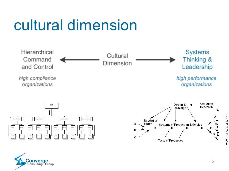 5 cultural dimension