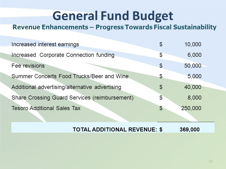General Fund Budget 15 Revenue Enhancements – Progress Towards Fiscal Sustainability Increased interest earnings $ 10,000 Increased Corporate Connection funding $ 6,000 Fee revisions $ 50,000 Summer Concerts Food Trucks/Beer and Wine $ 5,000 Additional advertising/alternative advertising $ 40,000 Share Crossing Guard Services (reimbursement) $ 8,000 Tesoro Additional Sales Tax $ 250,000 TOTAL ADDITIONAL REVENUE: $ 369,000
