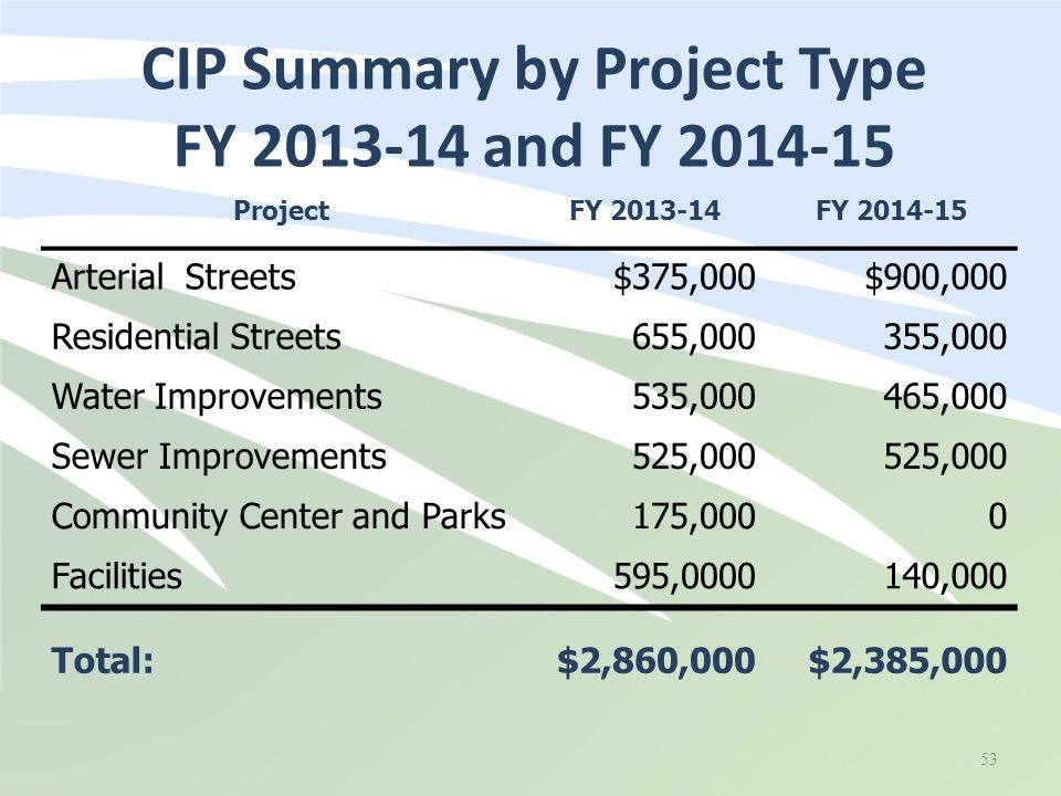 CIP Summary by Project Type FY 2013-14 and FY 2014-15 ProjectFY 2013-14FY 2014-15 Arterial Streets$375,000$900,000 Residential Streets655,000355,000 Water Improvements535,000465,000 Sewer Improvements525,000 Community Center and Parks175,0000 Facilities595,0000140,000 Total:$2,860,000$2,385,000 53