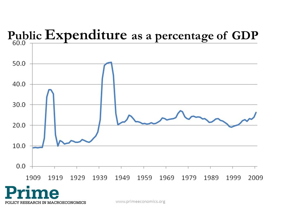 Public Expenditure as a percentage of GDP www.primeeconomics.org