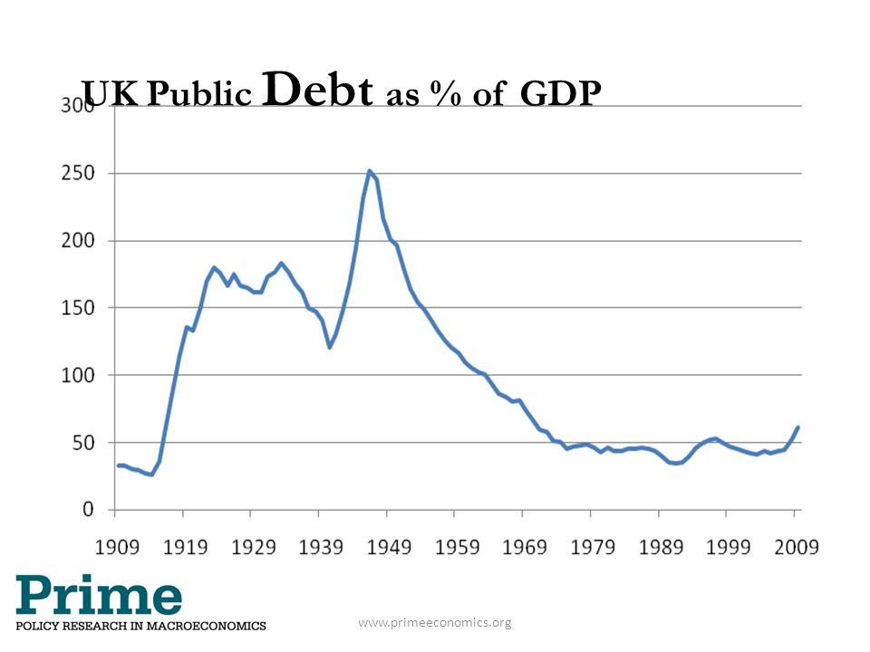 UK Public Debt as % of GDP www.primeeconomics.org