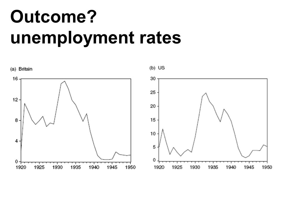 Outcome? unemployment rates