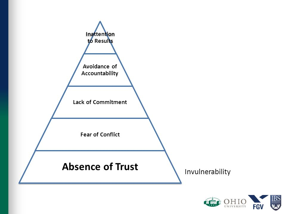 Inattention to Results Avoidance of Accountability Lack of Commitment Fear of Conflict Absence of Trust Invulnerability