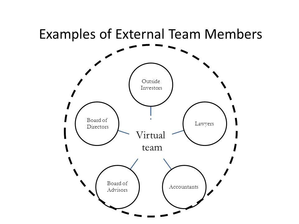 Examples of External Team Members Virtual team Outside Investors LawyersAccountants Board of Advisors Board of Directors