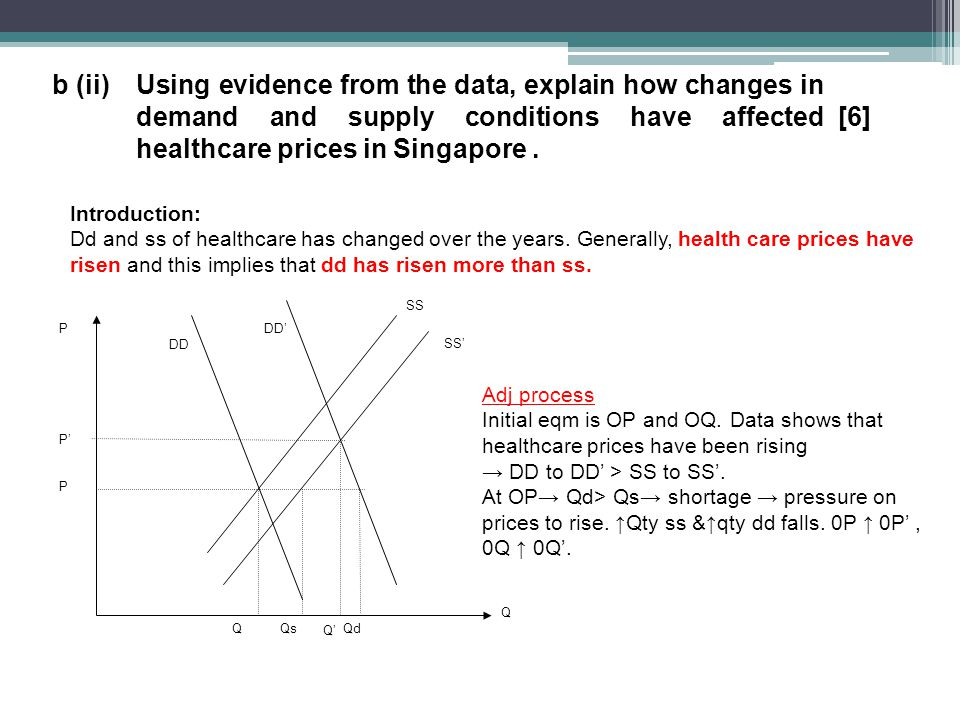 b (ii)Using evidence from the data, explain how changes in demand and supply conditions have affected healthcare prices in Singapore.