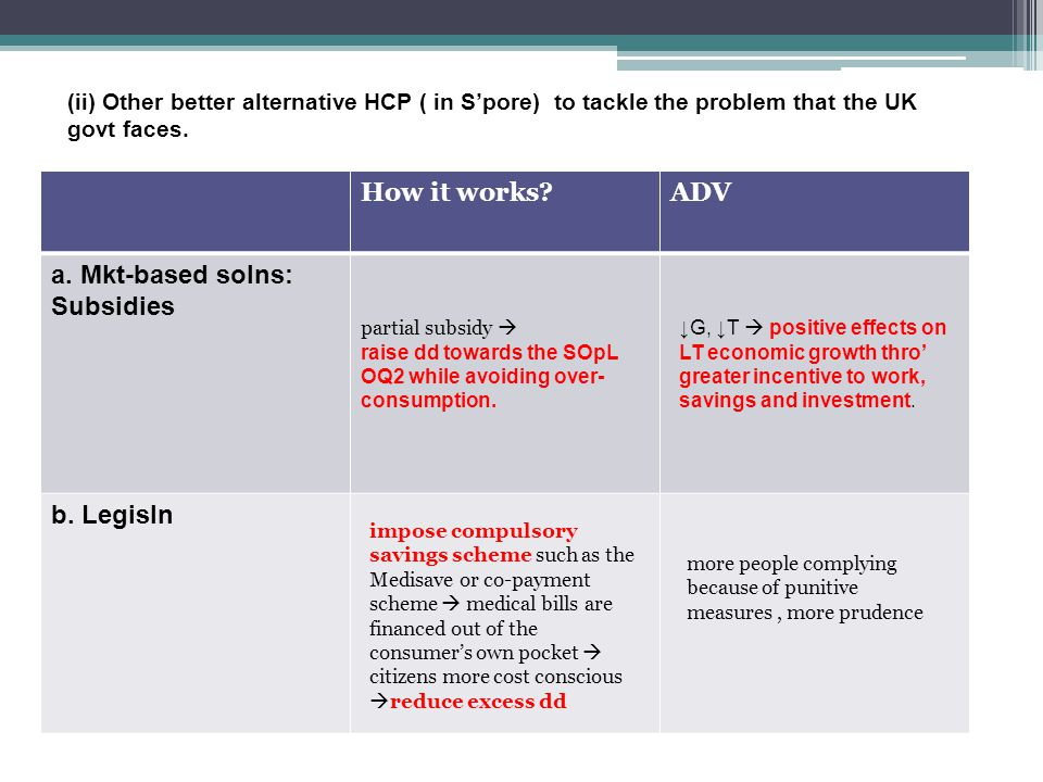 How it works ADV a. Mkt-based solns: Subsidies b.