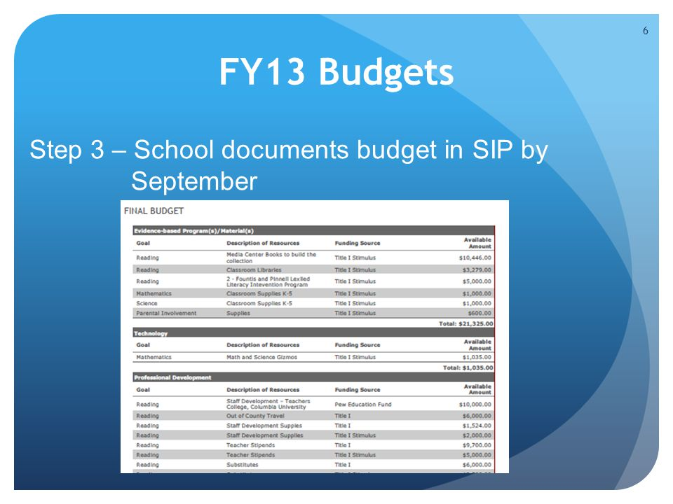 FY13 Budgets Step 3 – School documents budget in SIP by September 6