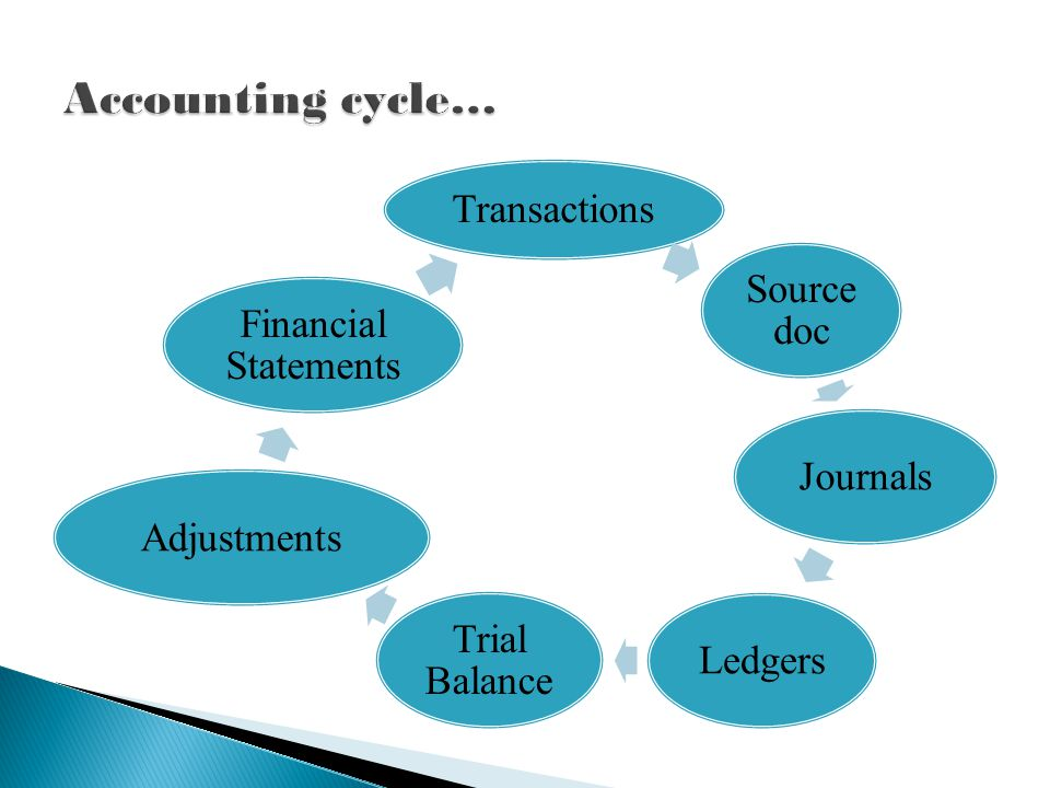 Transactions Source doc Journals Ledgers Trial Balance Adjustments Financial Statements