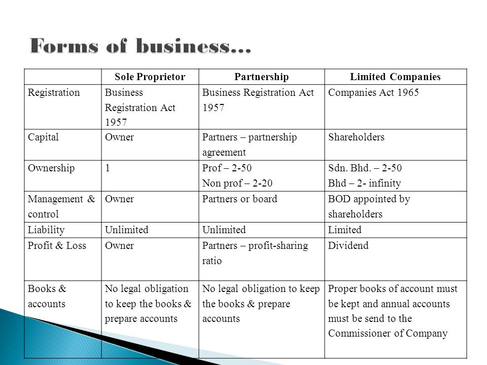 Sole ProprietorPartnershipLimited Companies Registration Business Registration Act 1957 Companies Act 1965 CapitalOwner Partners – partnership agreement Shareholders Ownership1 Prof – 2-50 Non prof – 2-20 Sdn.