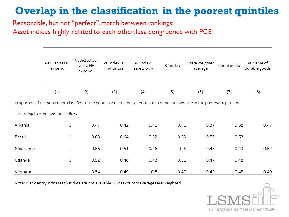 "Overlap in the classification in the poorest quintiles Reasonable, but not ""perfect"", match between rankings: Asset indices highly related to each oth"