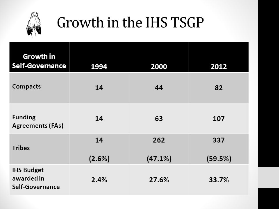 Growth in the IHS TSGP Growth in Self-Governance 199420002012 Compacts 144482 Funding Agreements (FAs) 1463107 Tribes 14 (2.6%) 262 (47.1%) 337 (59.5%) IHS Budget awarded in Self-Governance 2.4%27.6%33.7%