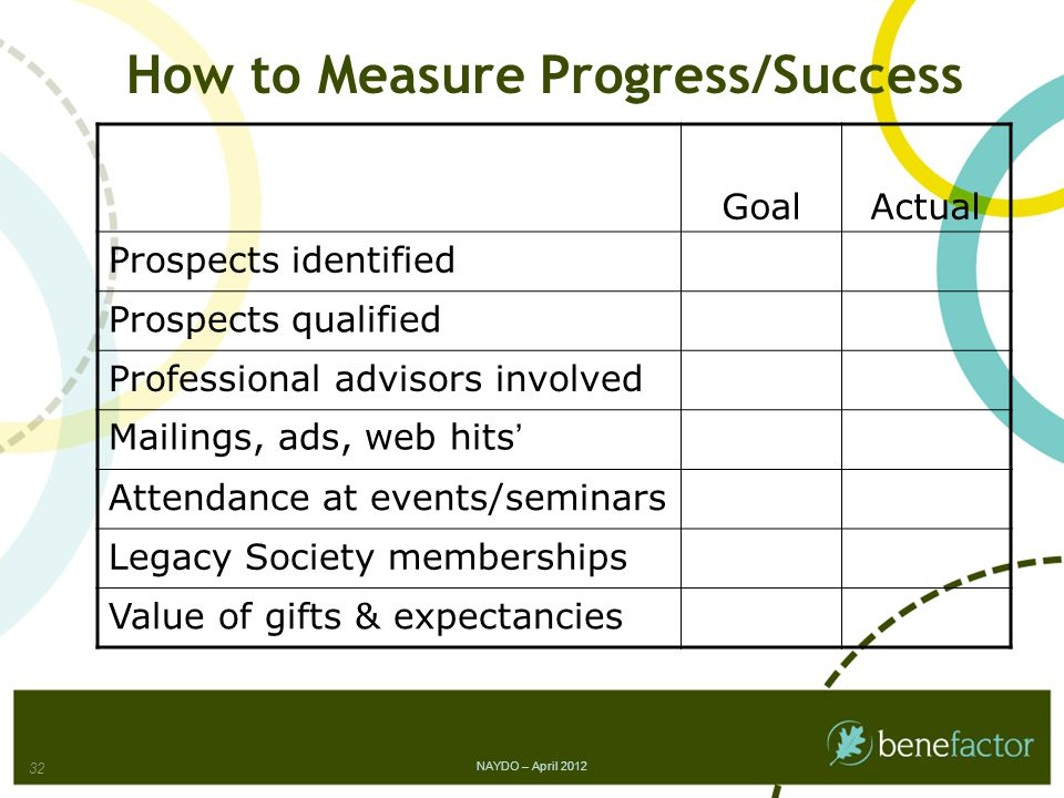 How to Measure Progress/Success GoalActual Prospects identified Prospects qualified Professional advisors involved Mailings, ads, web hits' Attendance at events/seminars Legacy Society memberships Value of gifts & expectancies NAYDO – April 2012 32