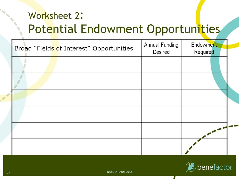Worksheet 2 : Potential Endowment Opportunities Broad Fields of Interest Opportunities Annual Funding Desired Endowment Required NAYDO – April 2012 39