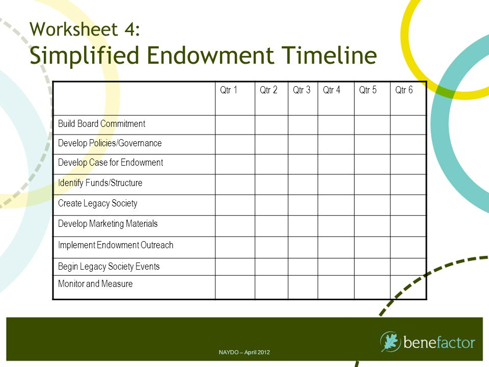 Qtr 1Qtr 2Qtr 3Qtr 4Qtr 5Qtr 6 Build Board Commitment Develop Policies/Governance Develop Case for Endowment Identify Funds/Structure Create Legacy Society Develop Marketing Materials Implement Endowment Outreach Begin Legacy Society Events Monitor and Measure Worksheet 4: Simplified Endowment Timeline NAYDO – April 2012
