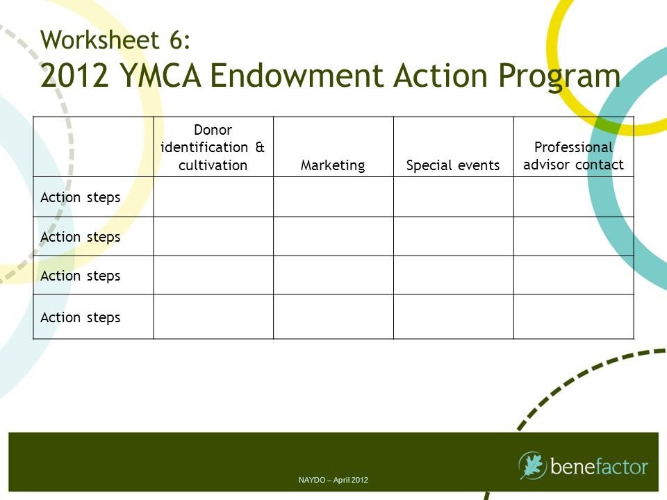 Worksheet 6: 2012 YMCA Endowment Action Program Donor identification & cultivationMarketingSpecial events Professional advisor contact Action steps NAYDO – April 2012