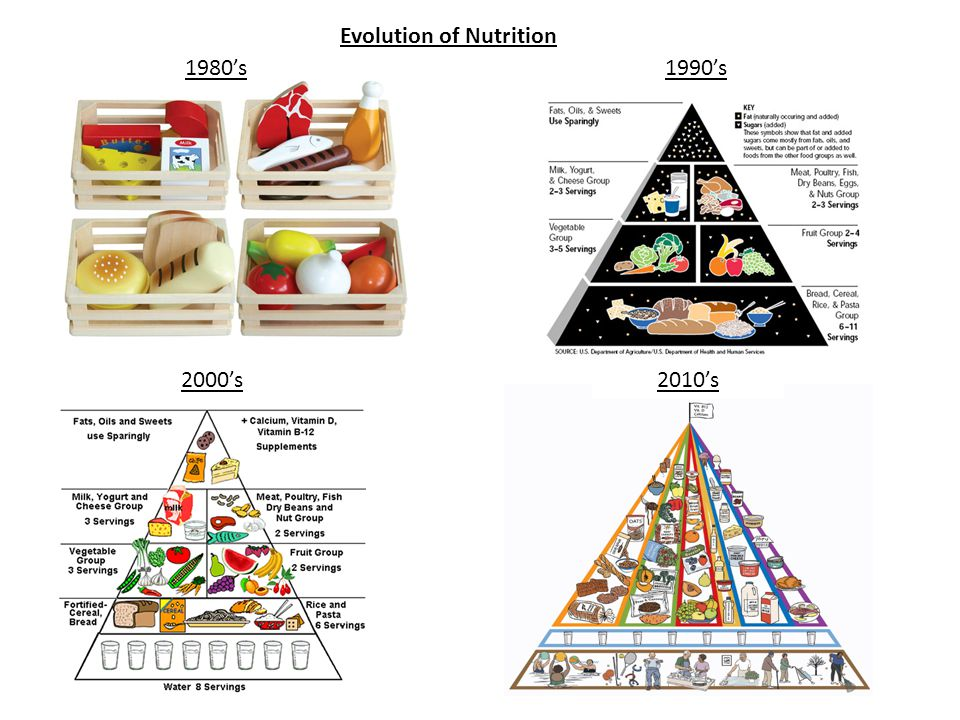 Evolution of Nutrition 1980's1990's 2000's2010's