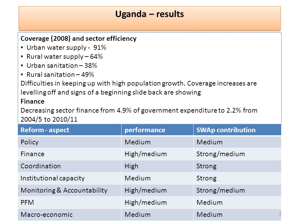 Uganda – results Coverage (2008) and sector efficiency Urban water supply - 91% Rural water supply – 64% Urban sanitation – 38% Rural sanitation – 49% Difficulties in keeping up with high population growth.