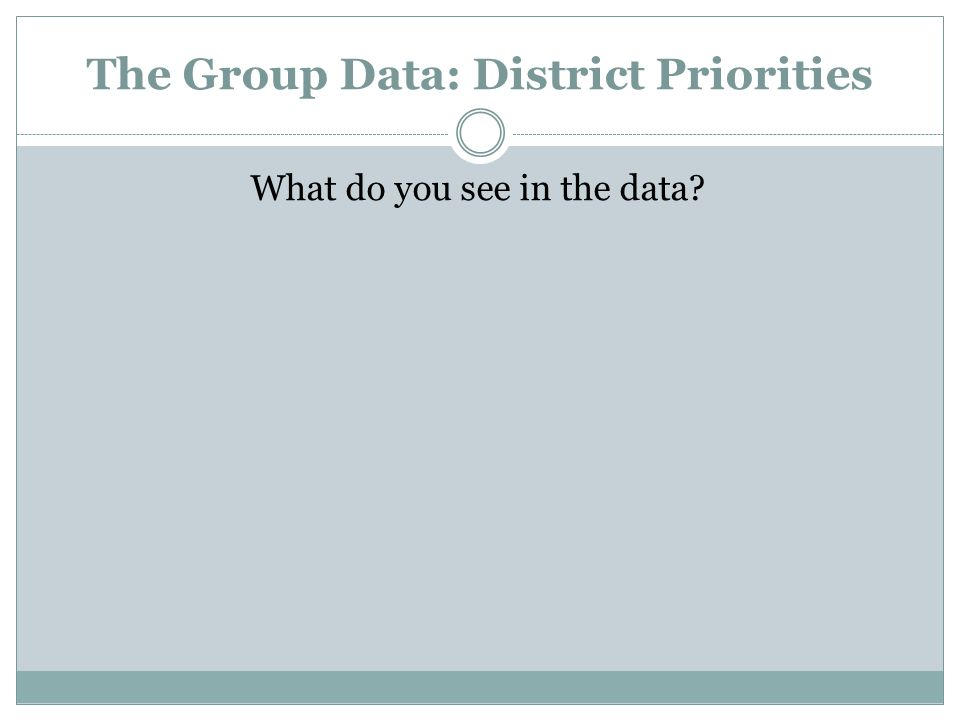 The Group Data: District Priorities What do you see in the data