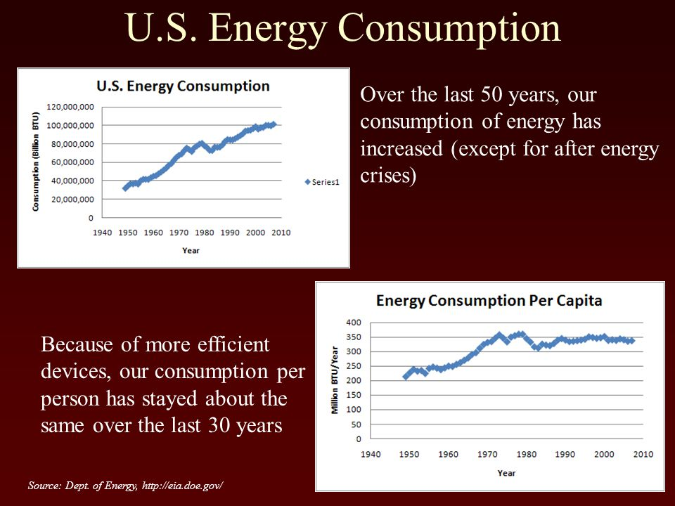 U.S. Energy Consumption Over the last 50 years, our consumption of energy has increased (except for after energy crises) Because of more efficient dev