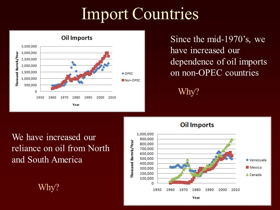 Import Countries Since the mid-1970's, we have increased our dependence of oil imports on non-OPEC countries We have increased our reliance on oil from North and South America Why