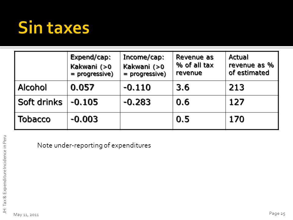 Expend/cap: Kakwani (>0 = progressive) Income/cap: Revenue as % of all tax revenue Actual revenue as % of estimated Alcohol0.057-0.1103.6213 Soft drinks -0.105-0.2830.6127 Tobacco-0.0030.5170 May 11, 2011 JH: Tax & Expenditure Incidence in Peru Page 25 Note under-reporting of expenditures