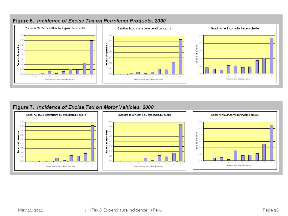 May 11, 2011JH: Tax & Expenditure Incidence in PeruPage 26
