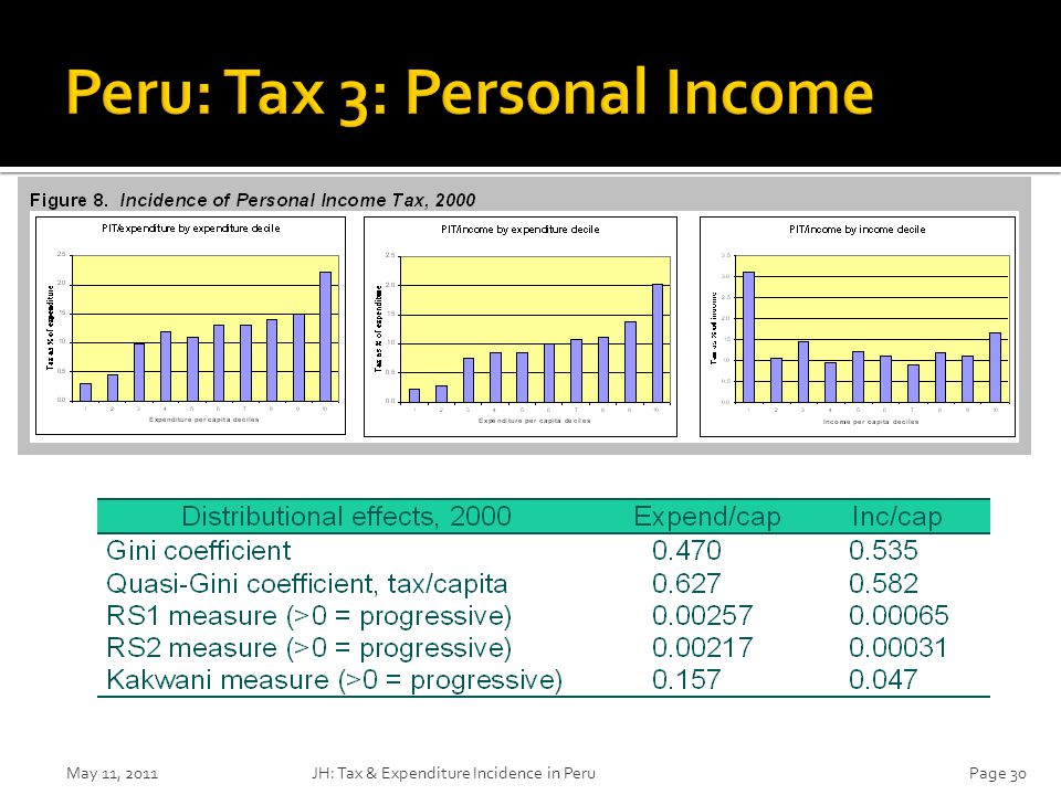 May 11, 2011JH: Tax & Expenditure Incidence in PeruPage 30