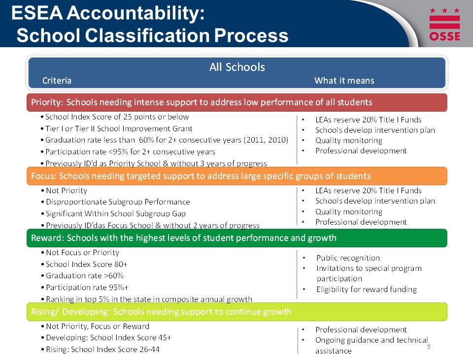 ESEA Accountability: School Classification Process