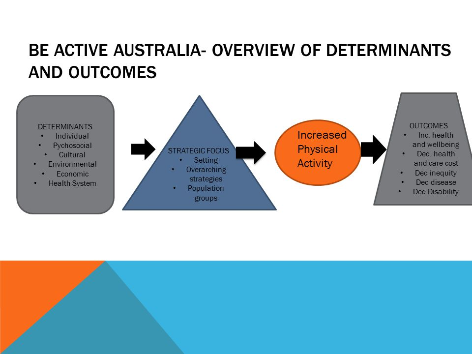 BE ACTIVE AUSTRALIA- OVERVIEW OF DETERMINANTS AND OUTCOMES DETERMINANTS Individual Pychosocial Cultural Environmental Economic Health System STRATEGIC FOCUS Setting Overarching strategies Population groups Increased Physical Activity OUTCOMES Inc.