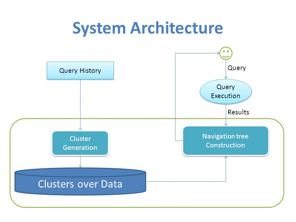 System Architecture Query History Cluster Generation Clusters over Data Navigation tree Construction Query Execution Results Query