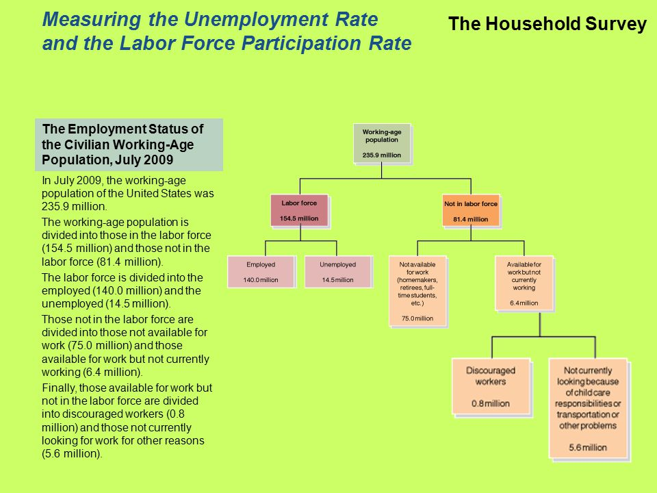 The Employment Status of the Civilian Working-Age Population, July 2009 Measuring the Unemployment Rate and the Labor Force Participation Rate The Household Survey In July 2009, the working-age population of the United States was 235.9 million.