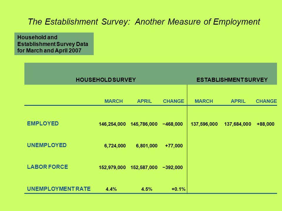 Household and Establishment Survey Data for March and April 2007 HOUSEHOLD SURVEYESTABLISHMENT SURVEY MARCHAPRILCHANGE MARCHAPRILCHANGE EMPLOYED 146,2