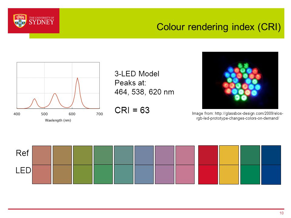 Colour rendering index (CRI) 10 3-LED Model Peaks at: 464, 538, 620 nm CRI = 63 Ref LED Image from: http://glassbox-design.com/2009/elos- rgb-led-prot