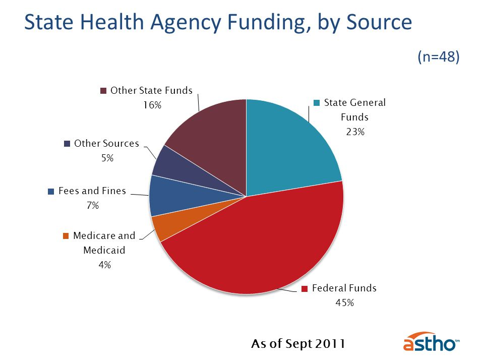 State Health Agency Funding, by Source (n=48) As of Sept 2011