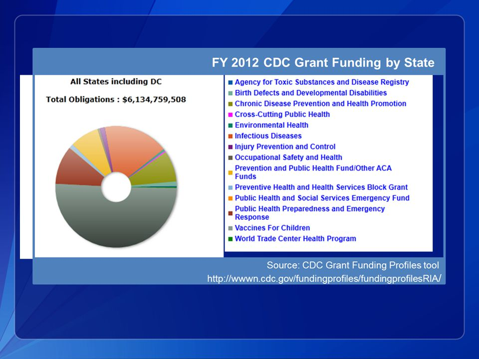 AFTER CDC RECEIVES FUNDING, WHAT HAPPENS NEXT?