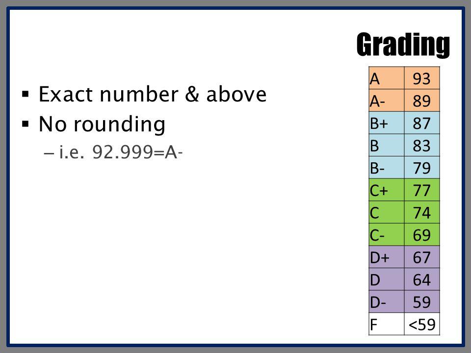 Grading  Exact number & above  No rounding – i.e. 92.999=A- A93 A-89 B+87 B83 B-79 C+77 C74 C-69 D+67 D64 D-59 F <59