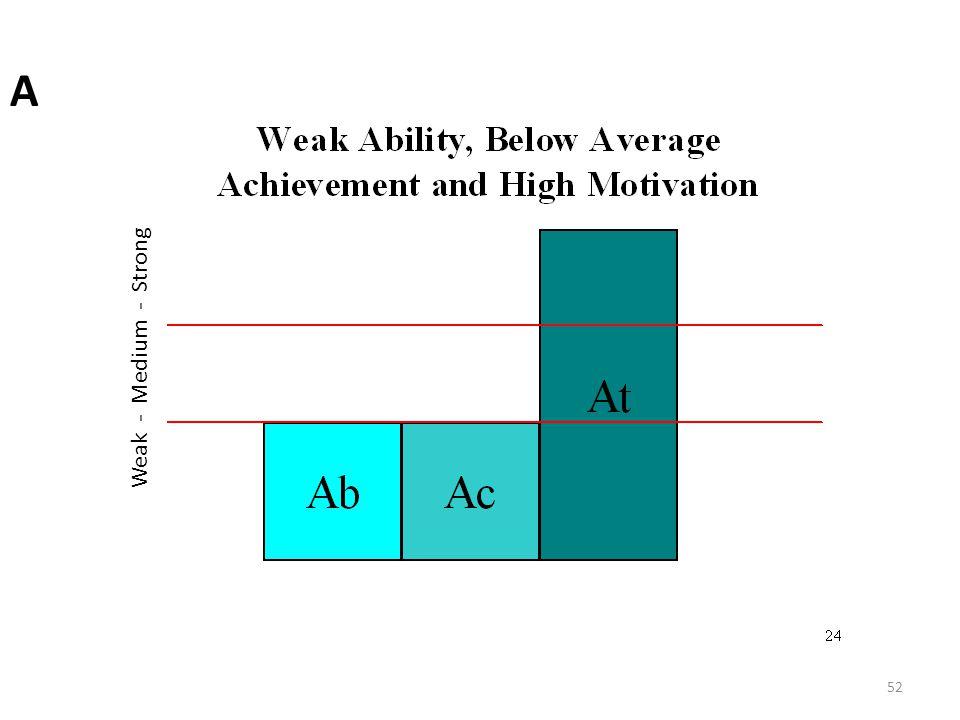 A Weak - Medium - Strong 52