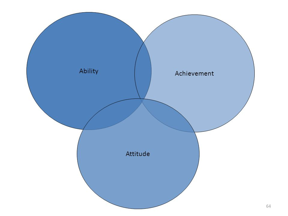 Ability Achievement Attitude 64