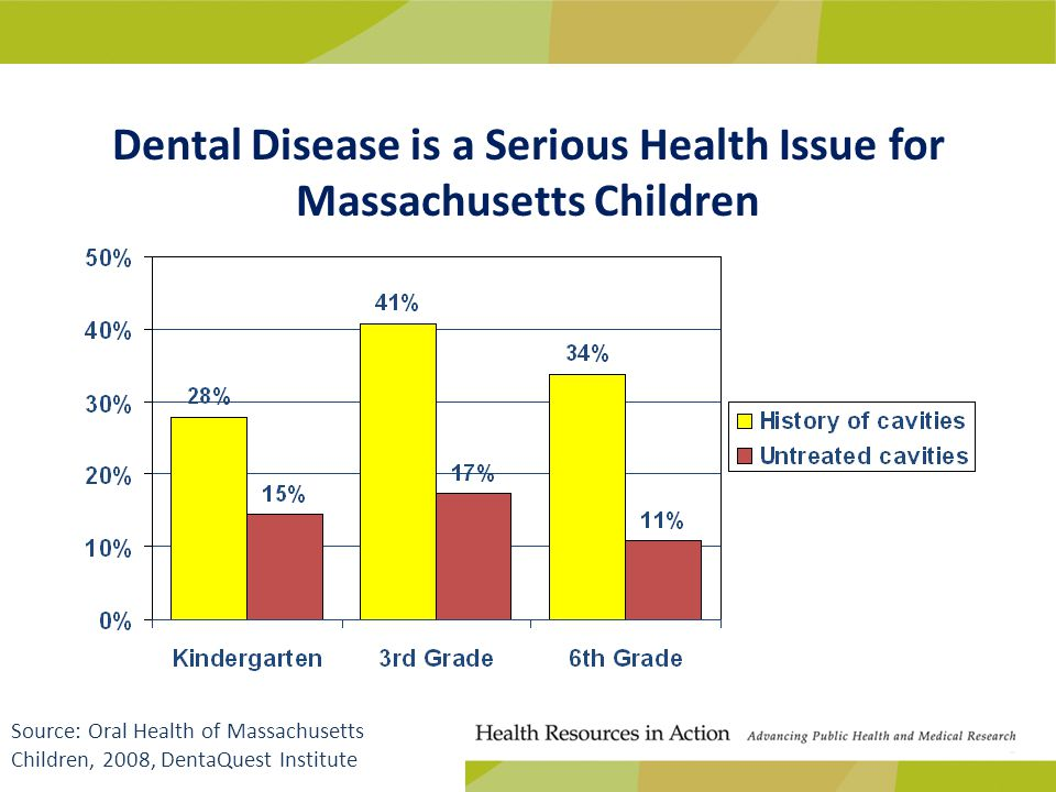 Dental Disease is a Serious Health Issue for Massachusetts Children Source: Oral Health of Massachusetts Children, 2008, DentaQuest Institute