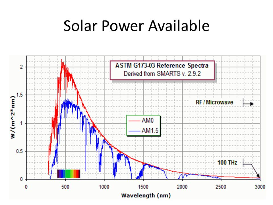 Solar Power Available