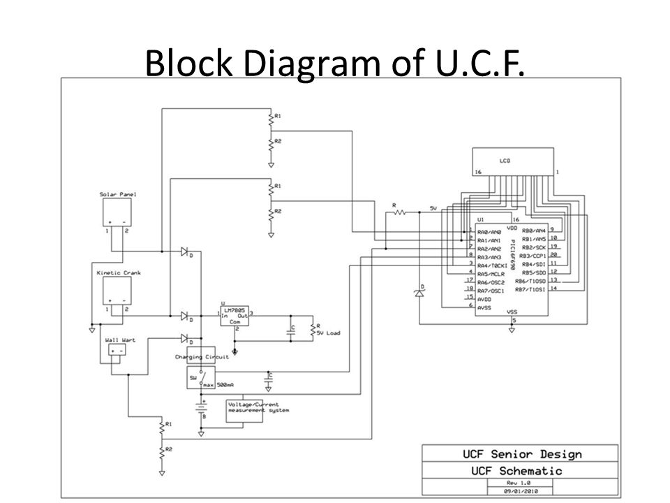 Block Diagram of U.C.F.