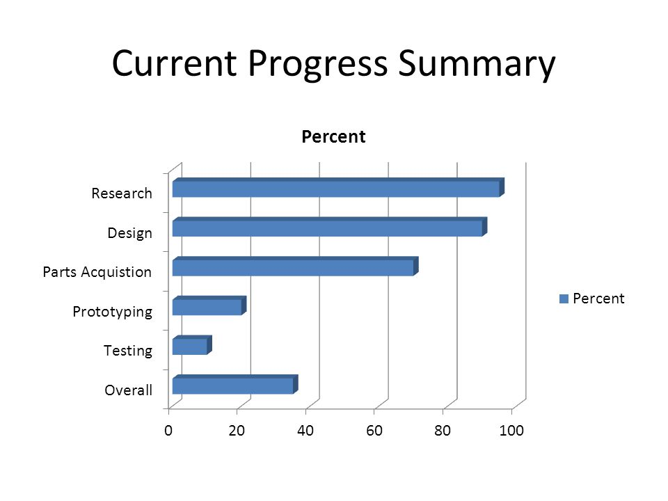 Current Progress Summary