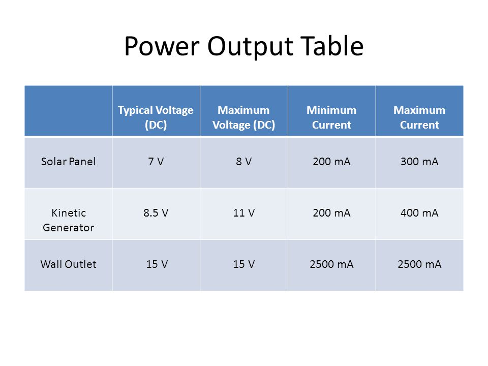 Power Output Table Typical Voltage (DC) Maximum Voltage (DC) Minimum Current Maximum Current Solar Panel7 V8 V200 mA300 mA Kinetic Generator 8.5 V11 V200 mA400 mA Wall Outlet 15 V 2500 mA