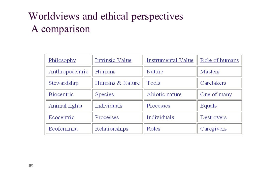180 Worldviews and Ethical Perspectives Biocentrism (life-centered), Animal Rights, and Ecocentrism (ecologically-centered) Biocentrism: biodiversity is the highest ethical value in nature Animal rights supporters focus on the individual Ecocentrism: whole is more important than individual animal Ecofeminism Warren, Shiva, Merchant, Ruether, and King A network of personal relationships