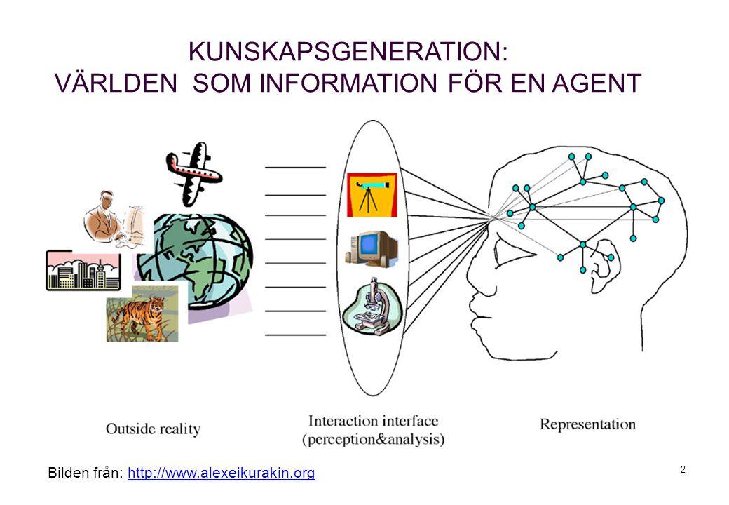 1 DVA215 INFORMATION - KUNSKAP - VETENSKAP GRUNDLÄGGANDE VETENSKAPSTEORI Agent-baserade modeller.