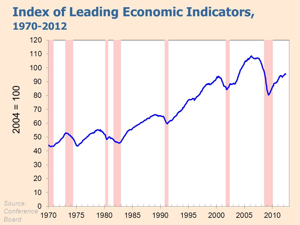 Index of Leading Economic Indicators, 1970-2012 Source: Conference Board 2004 = 100