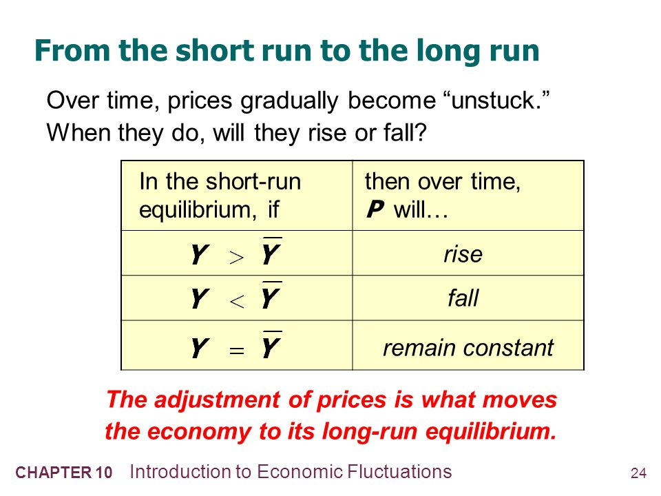 """24 CHAPTER 10 Introduction to Economic Fluctuations From the short run to the long run Over time, prices gradually become """"unstuck."""" When they do, wil"""