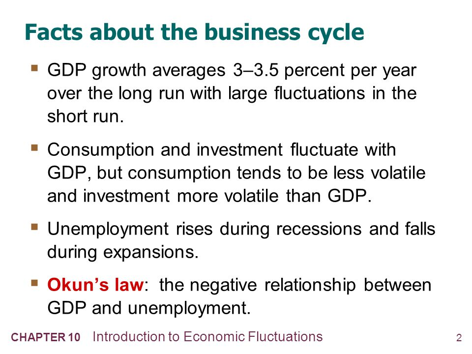2 CHAPTER 10 Introduction to Economic Fluctuations Facts about the business cycle  GDP growth averages 3–3.5 percent per year over the long run with