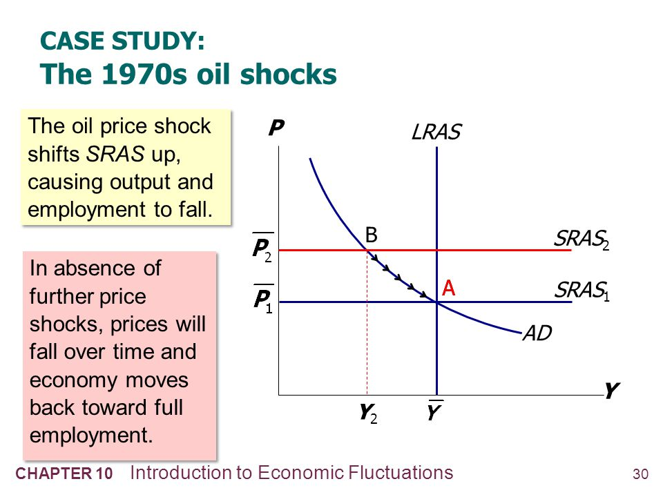 30 CHAPTER 10 Introduction to Economic Fluctuations SRAS 1 Y P AD LRAS Y2Y2 CASE STUDY: The 1970s oil shocks The oil price shock shifts SRAS up, causi