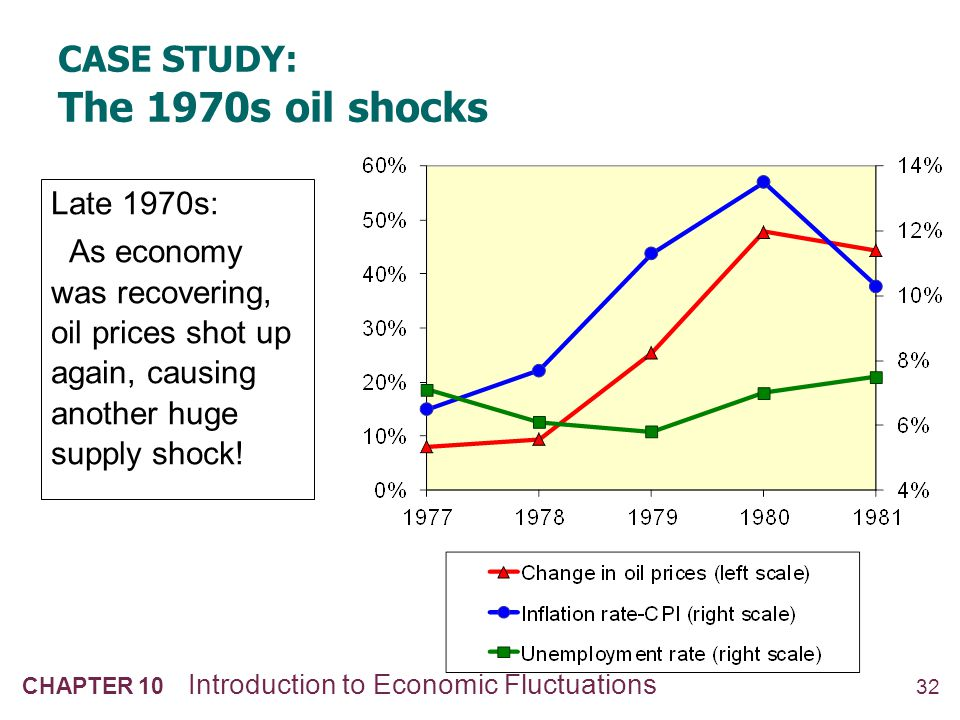 32 CHAPTER 10 Introduction to Economic Fluctuations CASE STUDY: The 1970s oil shocks Late 1970s: As economy was recovering, oil prices shot up again,